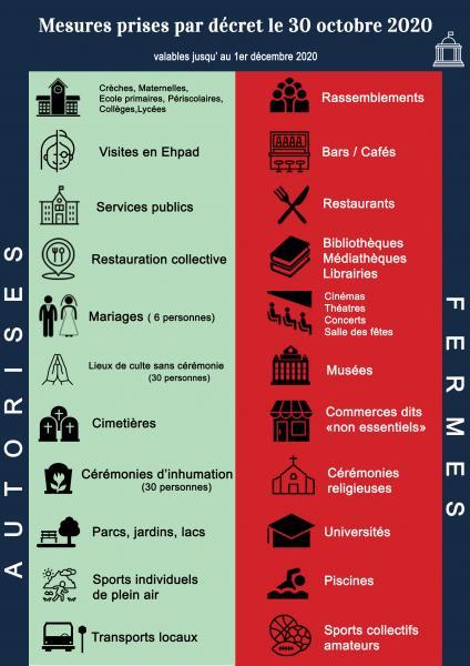 COVID-19 : MESURES PRISES PAR DECRET LE 30 OCTOBRE 2020 | Montlebon